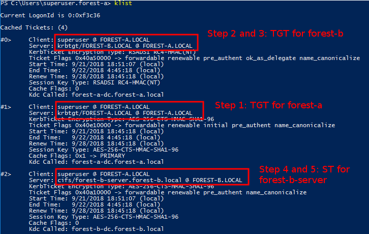 Active Directory forest trusts part 1 - How does SID